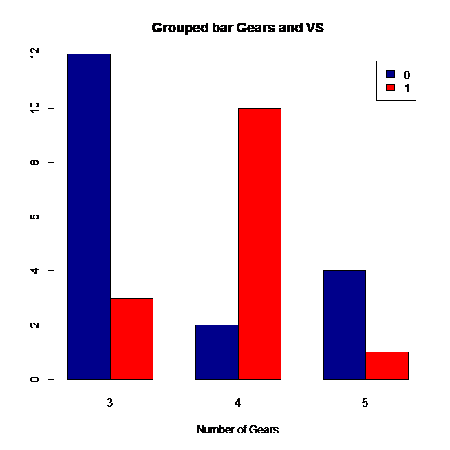 grouped bar chart in r