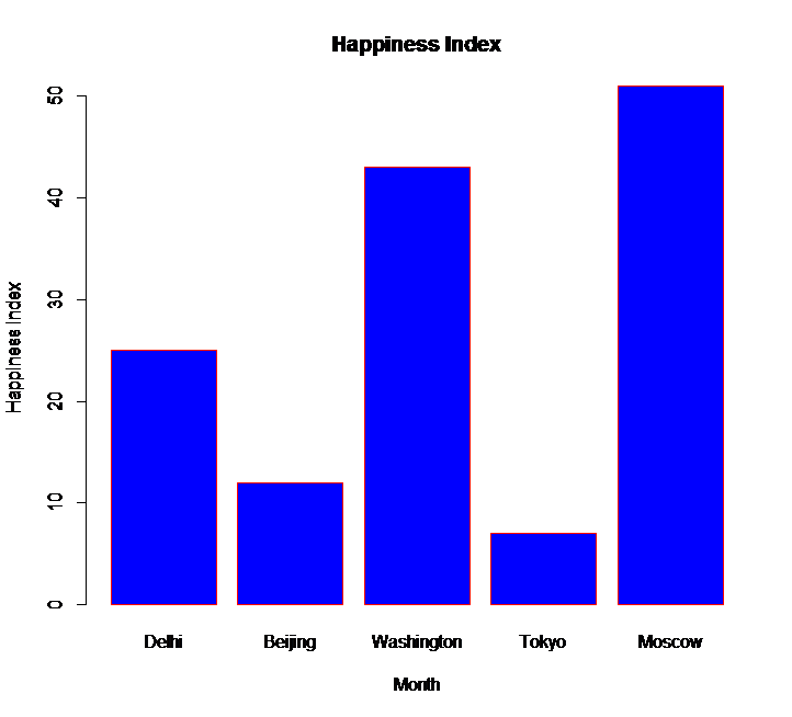 r bar chart with labels
