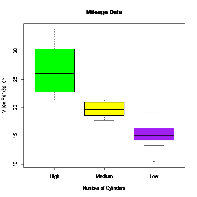 r boxplot with color