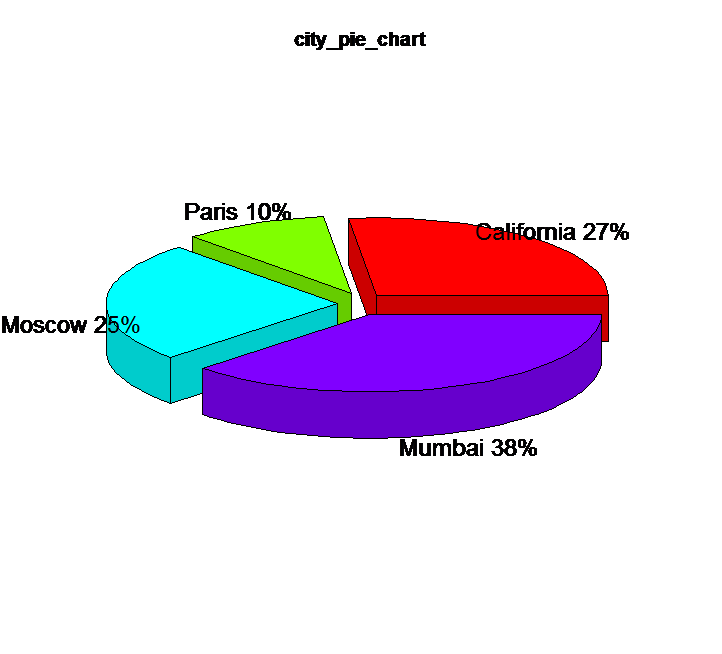 R Pie Chart - DataScience Made Simple
