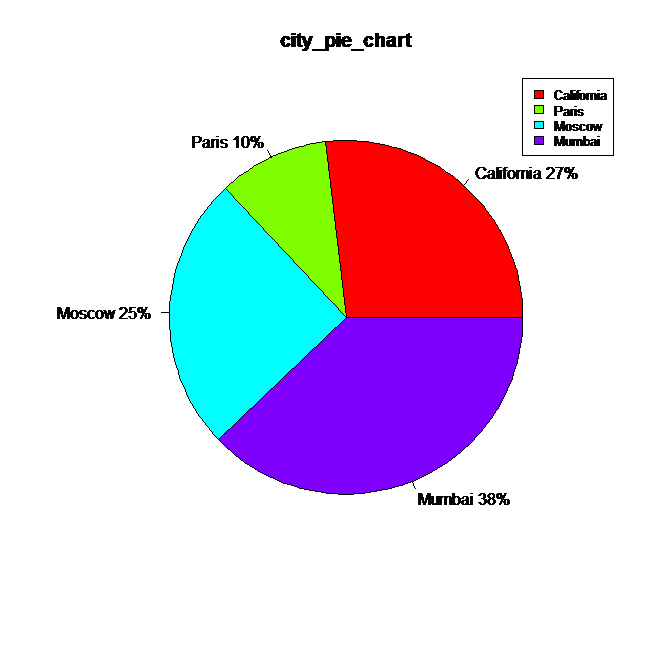 r pie chart with legends