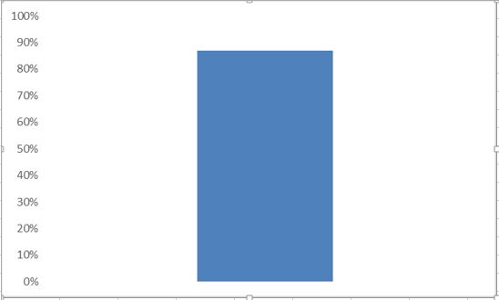 thermometer chart in excel 3
