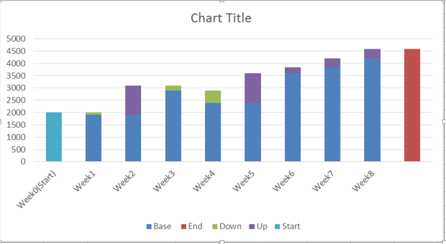 waterfall chart in excel 5