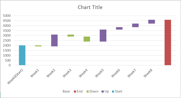 waterfall chart in excel 7