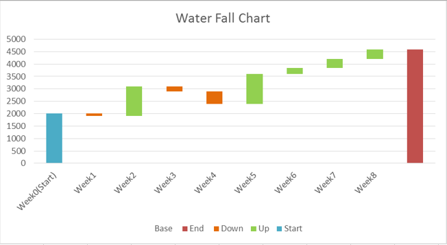 waterfall chart in excel 8