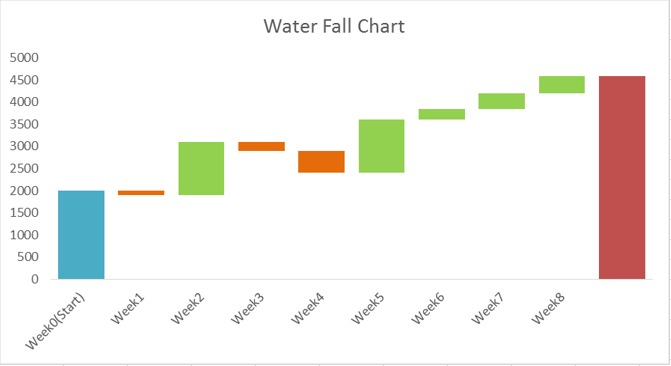waterfall chart in excel 10